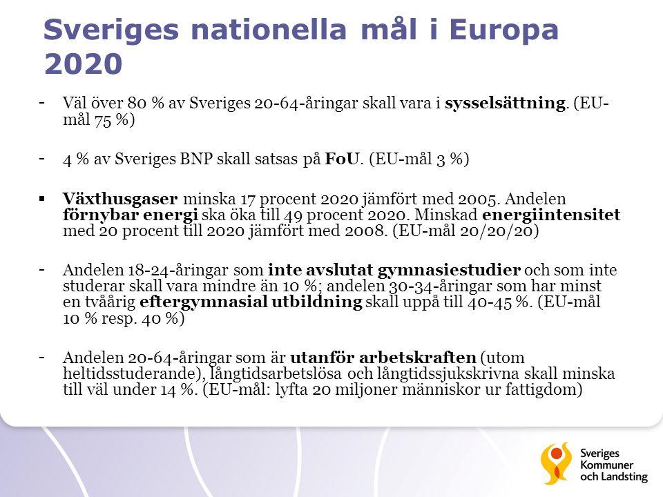 Sveriges nationella mål i Europa 2020