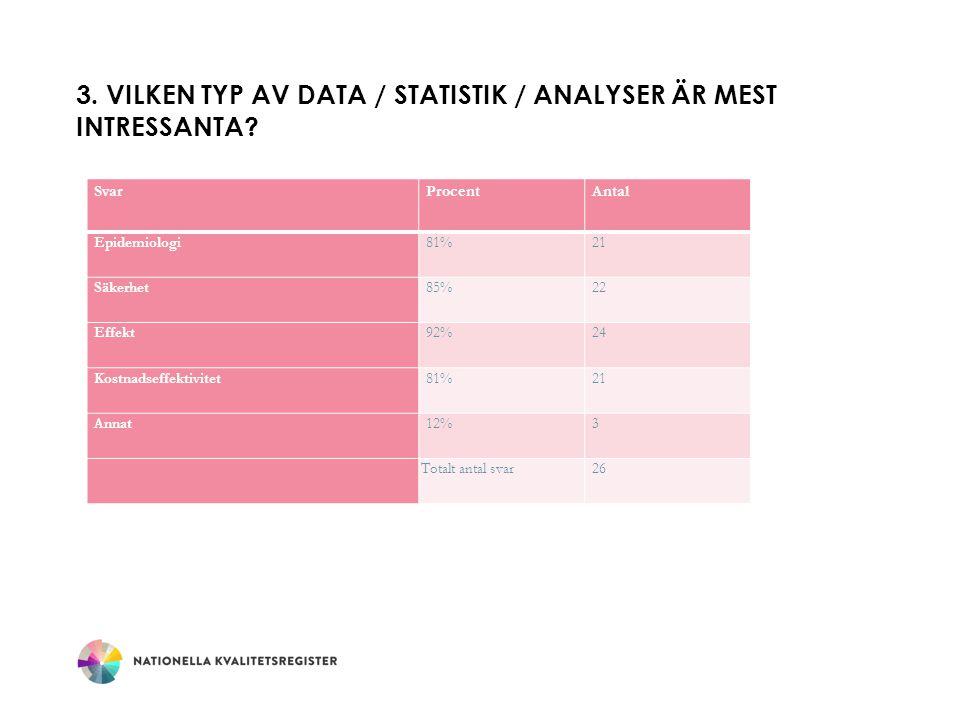 3. Vilken typ av data / statistik / analyser är mest intressanta