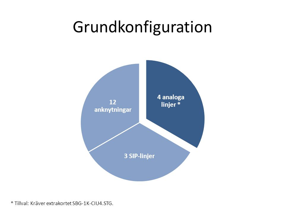Grundkonfiguration 4 analoga linjer * 12 anknytningar 3 SIP-linjer