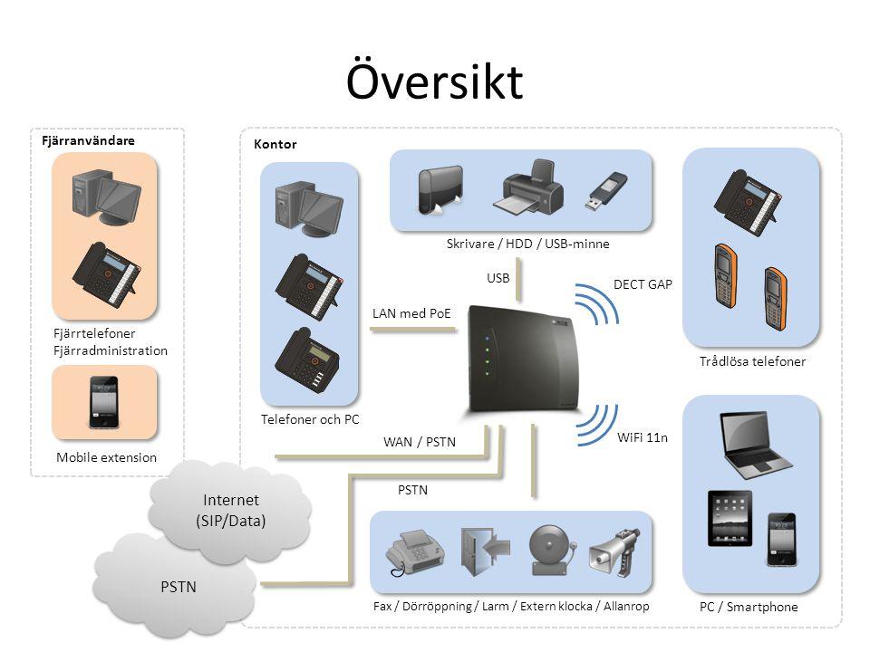 Översikt Internet (SIP/Data) PSTN Fjärranvändare Kontor
