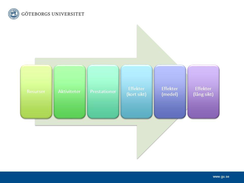 Resurser Aktiviteter Prestationer Effekter (kort sikt) Effekter (medel) Effekter (lång sikt)
