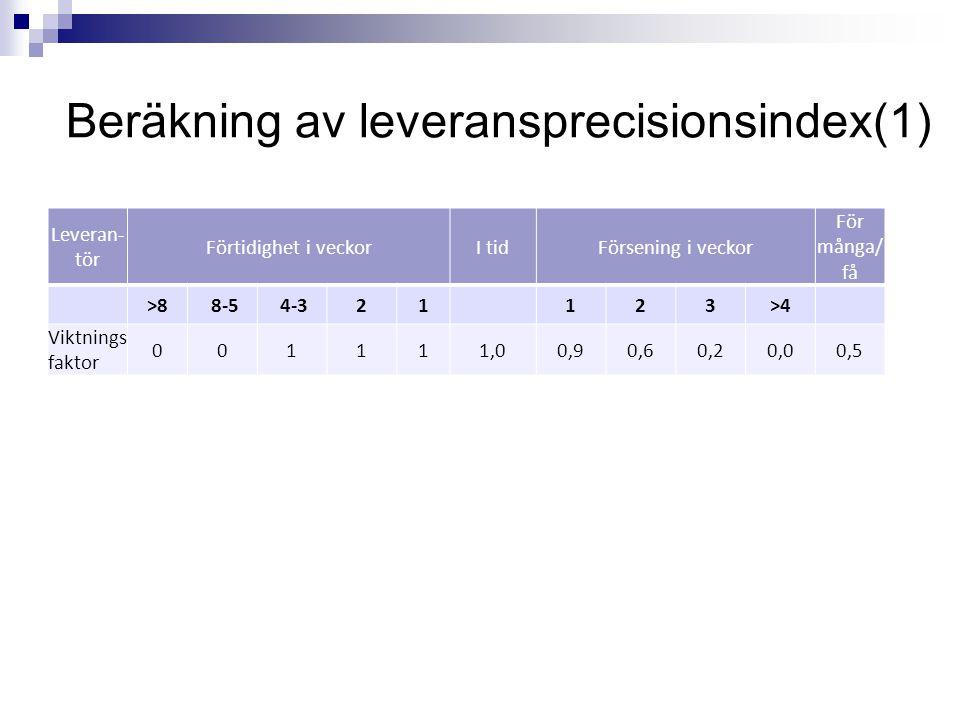 Beräkning av leveransprecisionsindex(1)