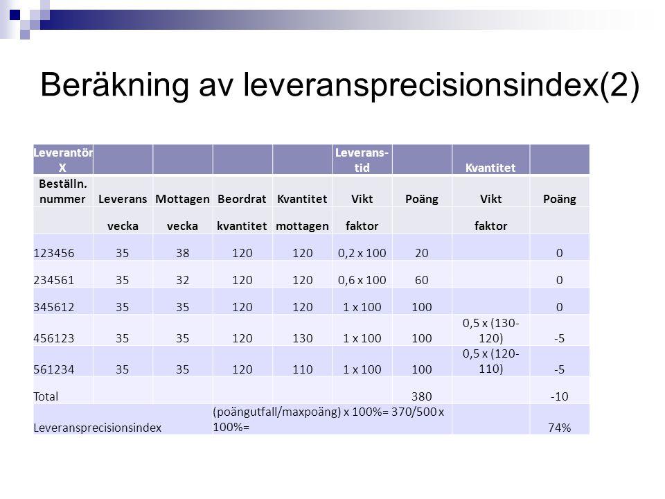Beräkning av leveransprecisionsindex(2)
