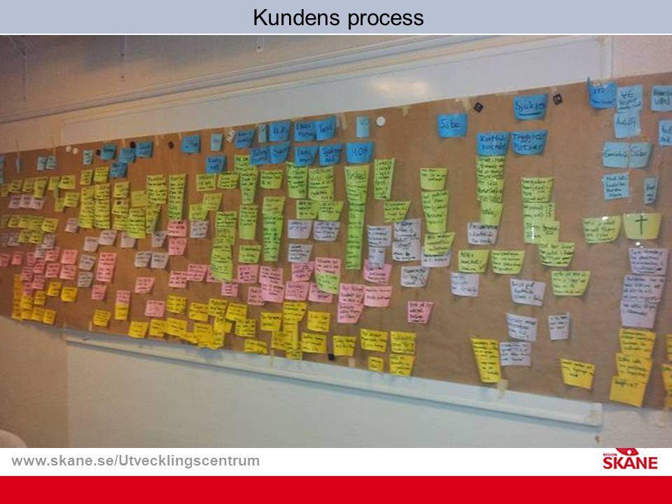 Kundens process Syfte med föreläsningen