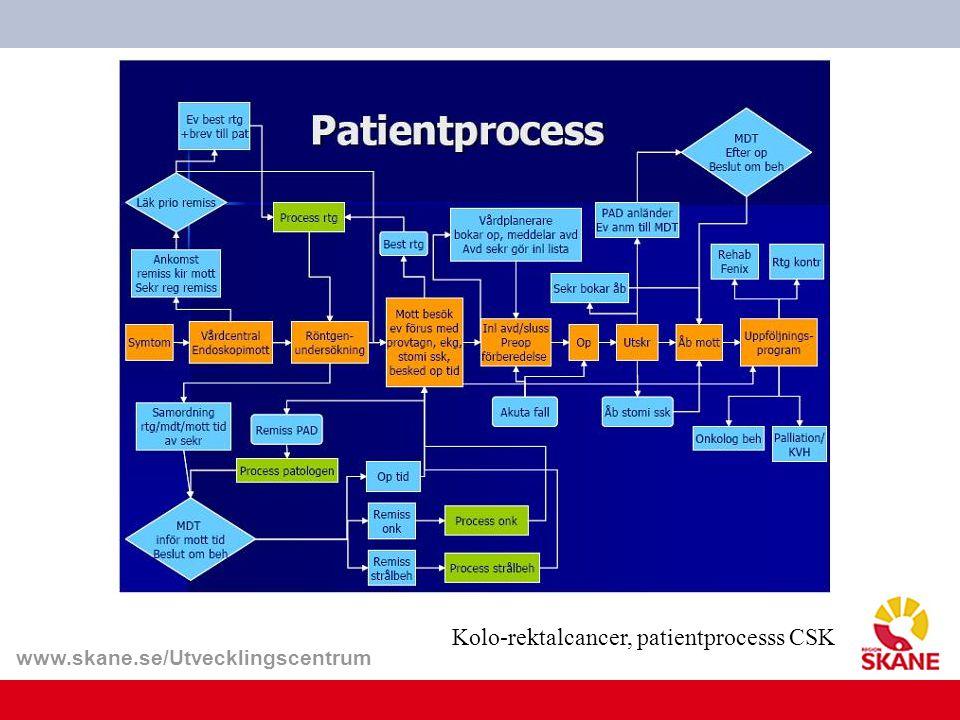 Kolo-rektalcancer, patientprocesss CSK