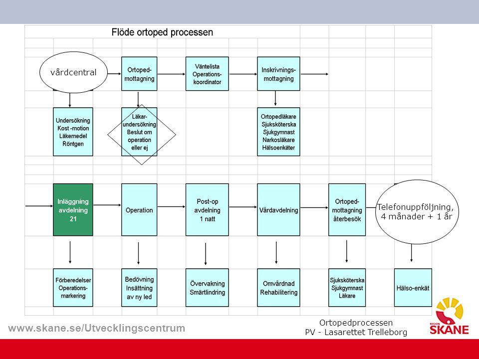 Ortopedprocessen PV - Lasarettet Trelleborg