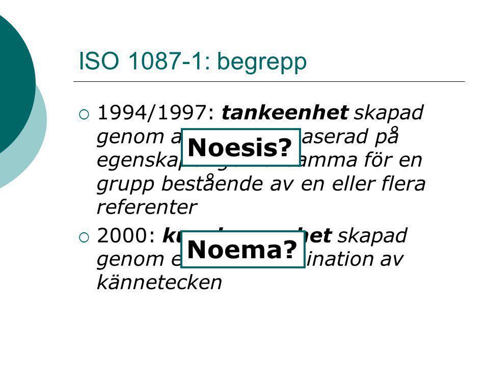 ISO 1087-1: begrepp Noesis Noema