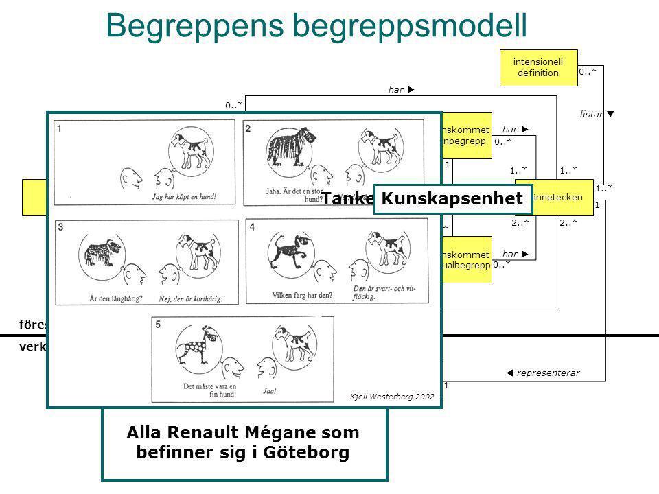 Begreppens begreppsmodell
