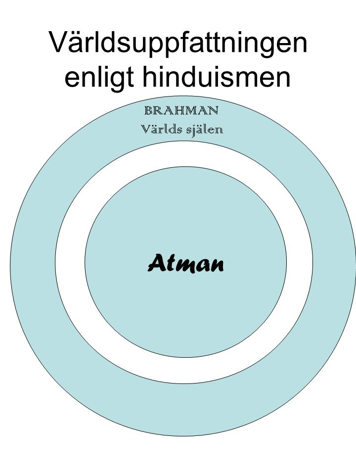 Världsuppfattningen enligt hinduismen