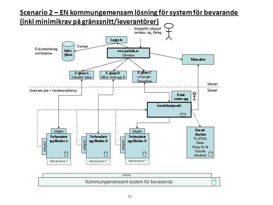 Kommungemensamt system för bevarande