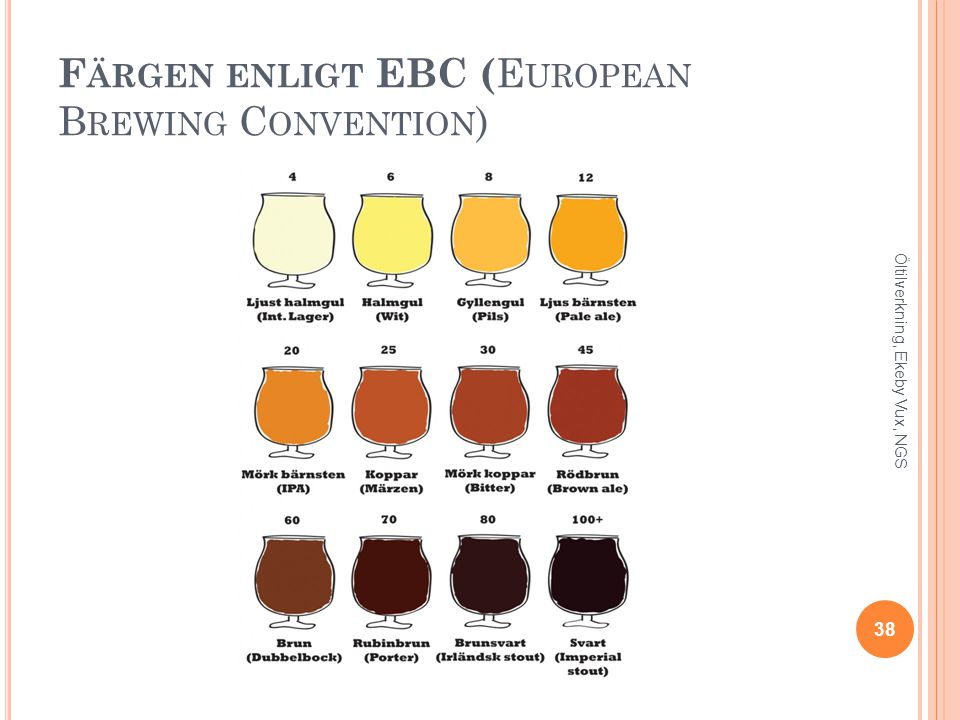 Färgen enligt EBC (European Brewing Convention)