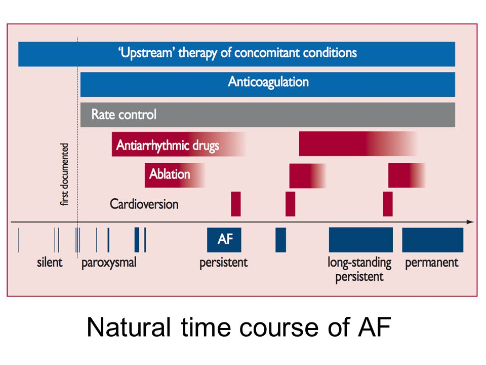 Natural time course of AF