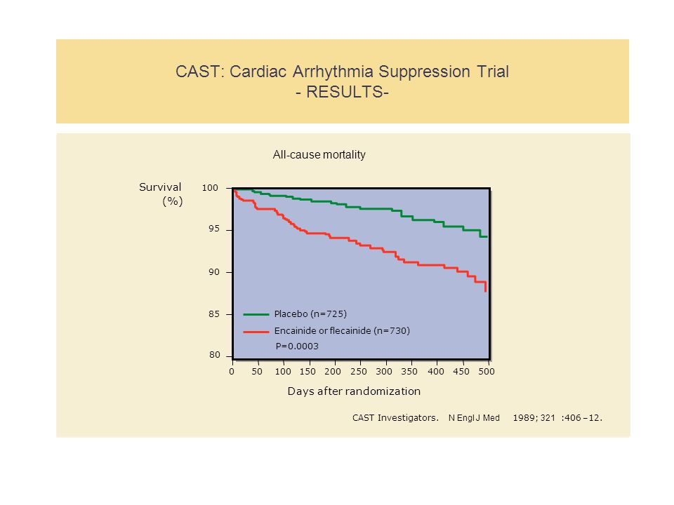CAST: Cardiac Arrhythmia Suppression Trial - RESULTS-