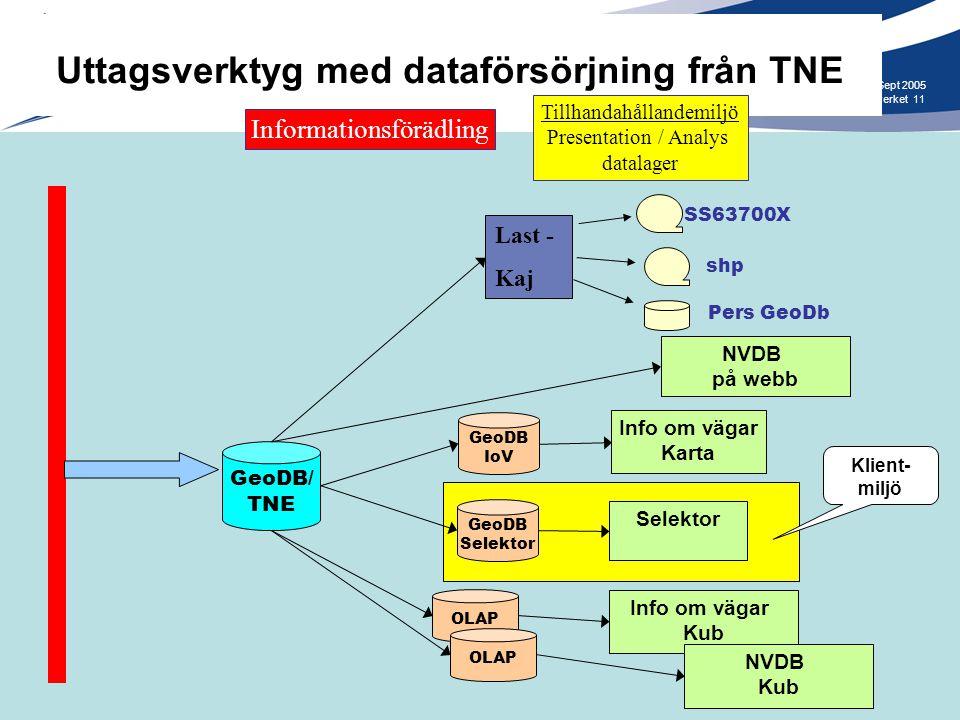Uttagsverktyg med dataförsörjning från TNE