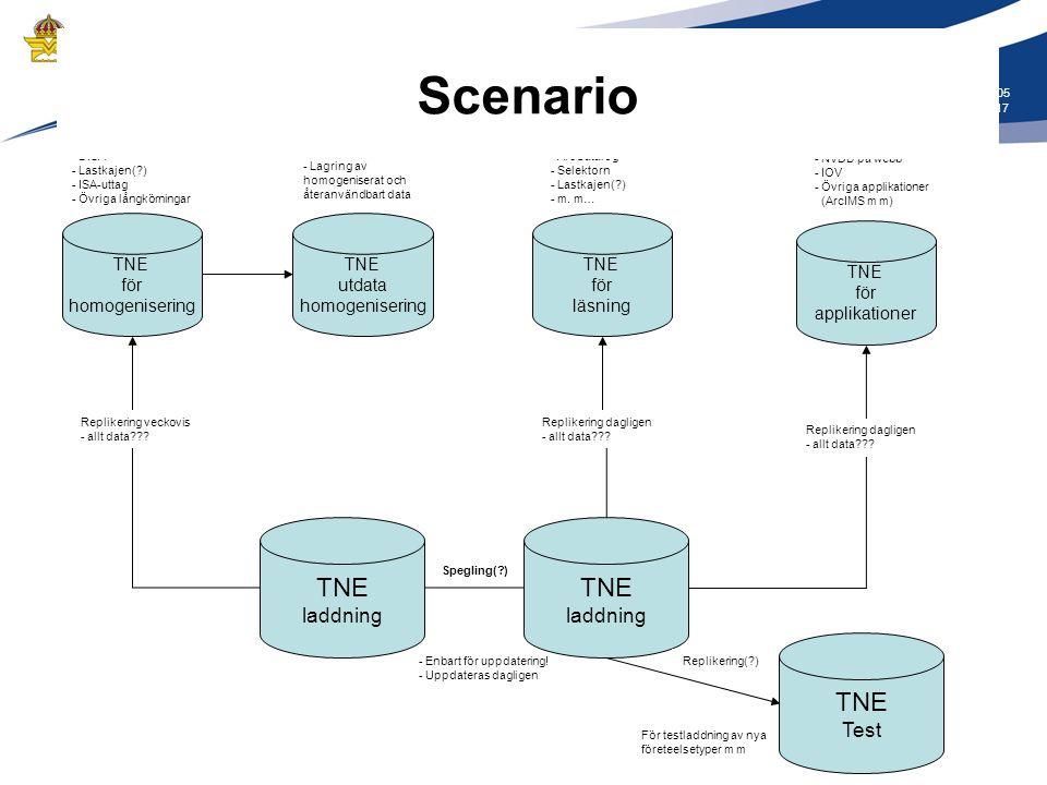 Scenario TNE laddning TNE Test TNE för läsning TNE för homogenisering