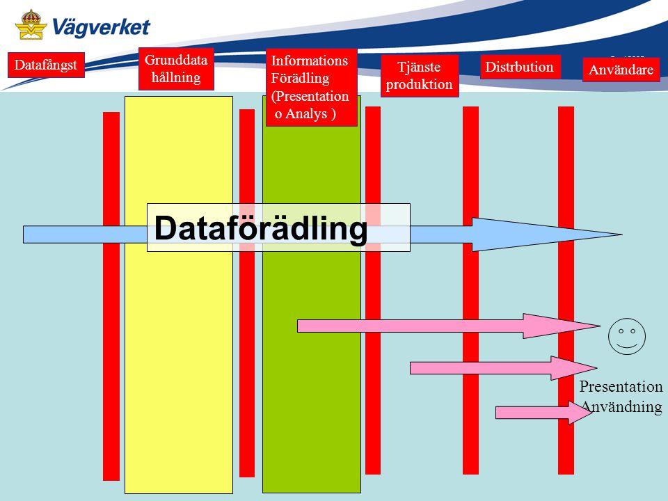 Dataförädling Presentation Användning Grunddata Informations