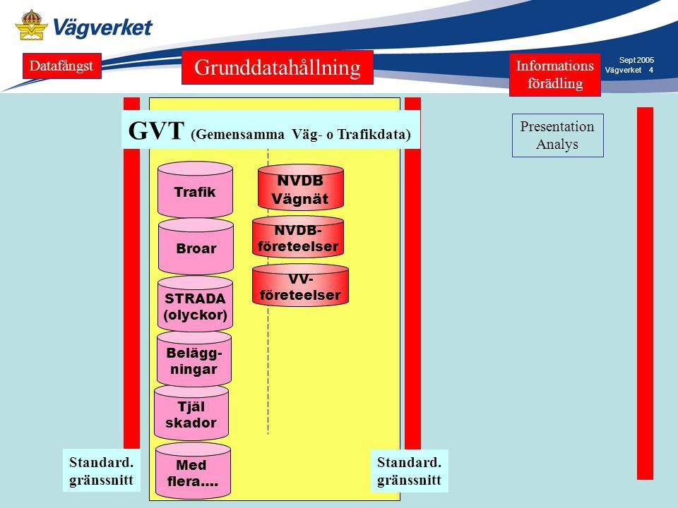 GVT (Gemensamma Väg- o Trafikdata)