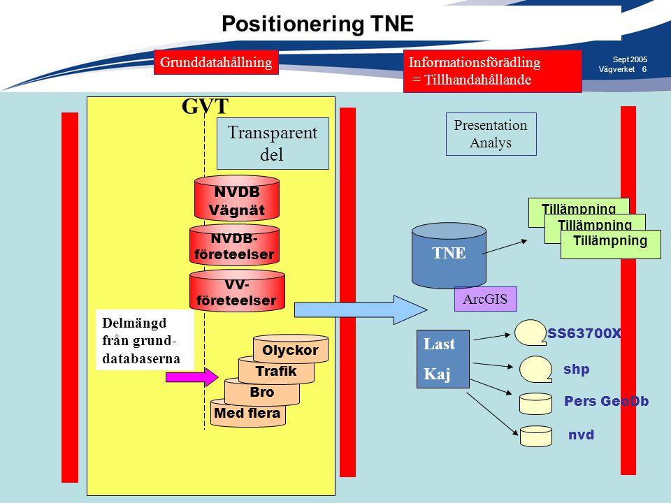 Positionering TNE GVT Transparent del TNE Last Kaj Grunddatahållning