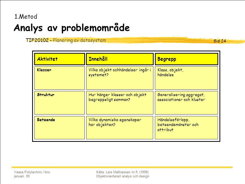 Analys av problemområde