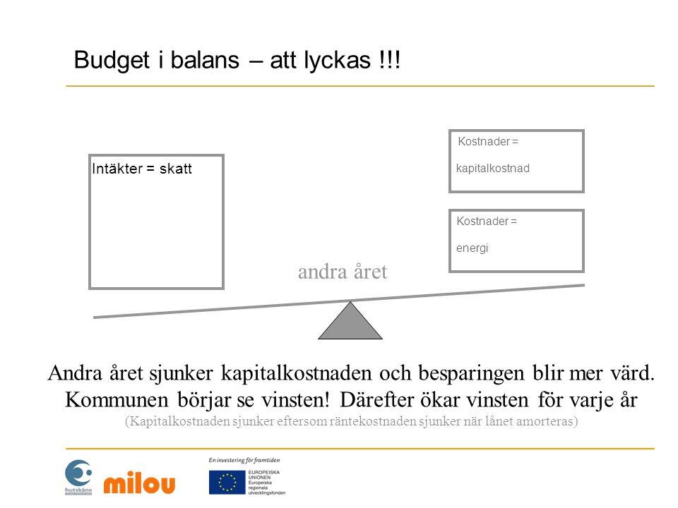 Budget i balans – att lyckas !!!