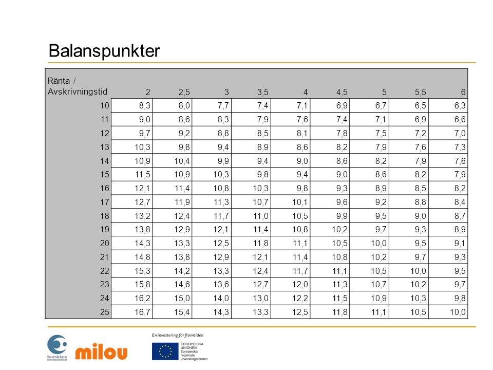 Balanspunkter Ränta / Avskrivningstid 2 2,5 3 3,5 4 4,5 5 5,5 6 10 8,3