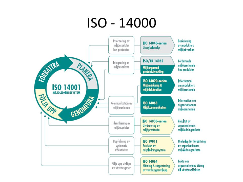 ISO - 14000