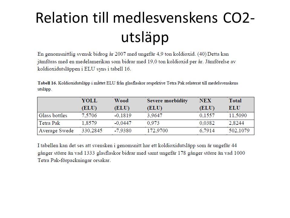 Relation till medlesvenskens CO2-utsläpp
