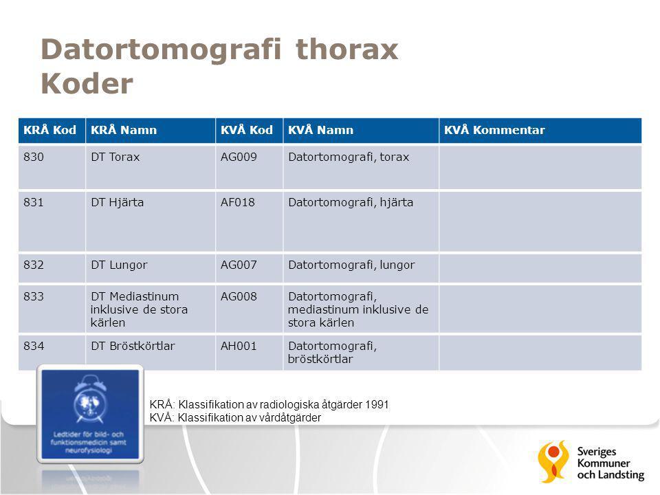 Datortomografi thorax Koder