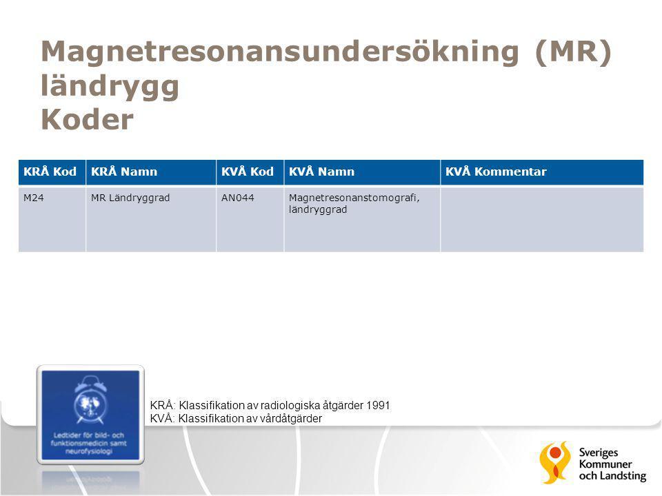 Magnetresonansundersökning (MR) ländrygg Koder