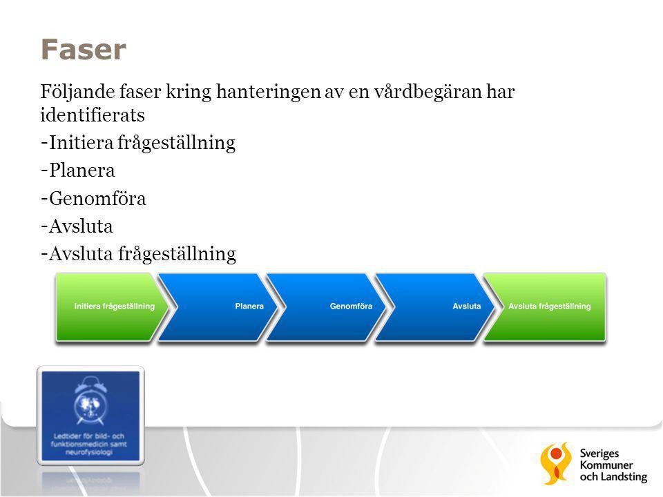 Faser Följande faser kring hanteringen av en vårdbegäran har identifierats. Initiera frågeställning.