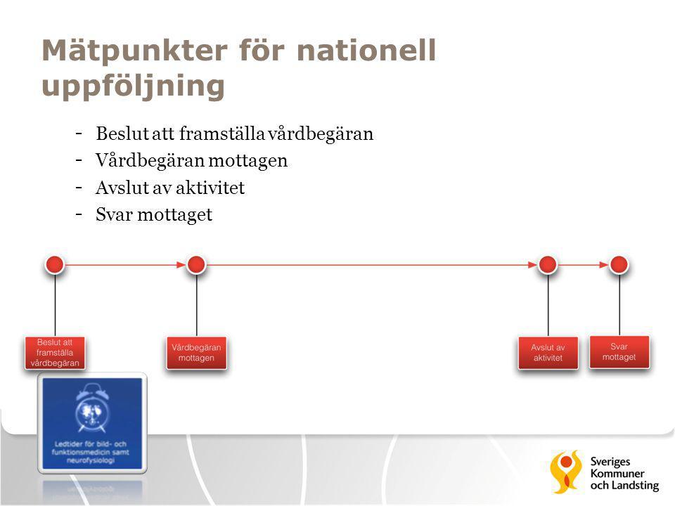 Mätpunkter för nationell uppföljning