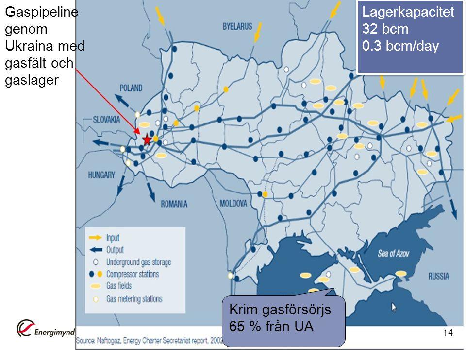 Gaspipeline genom Ukraina med gasfält och gaslager