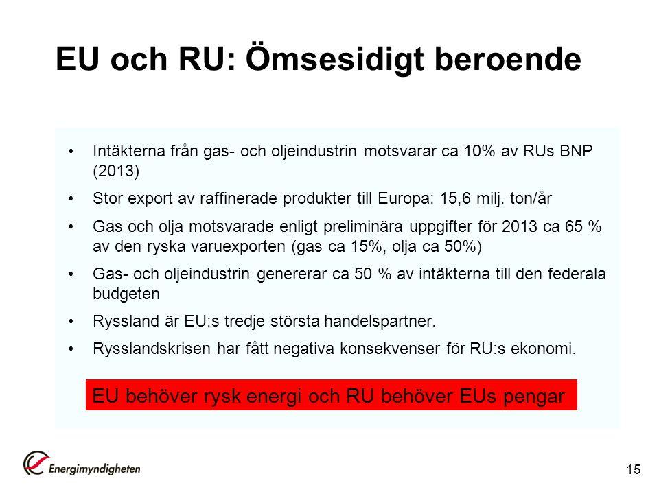 EU och RU: Ömsesidigt beroende