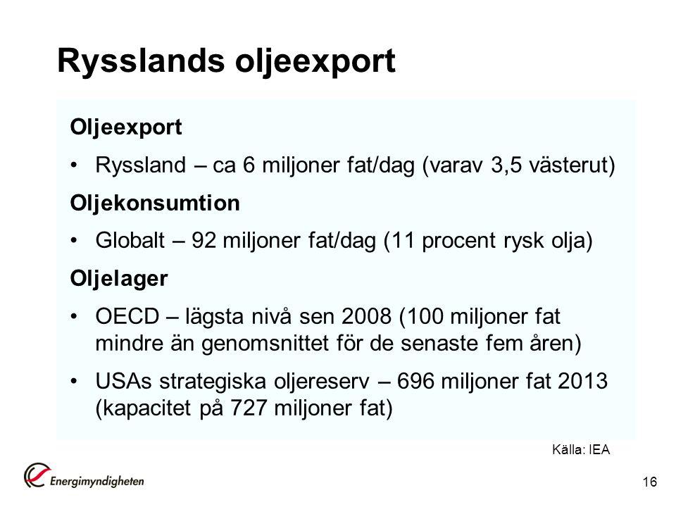 Rysslands oljeexport Oljeexport