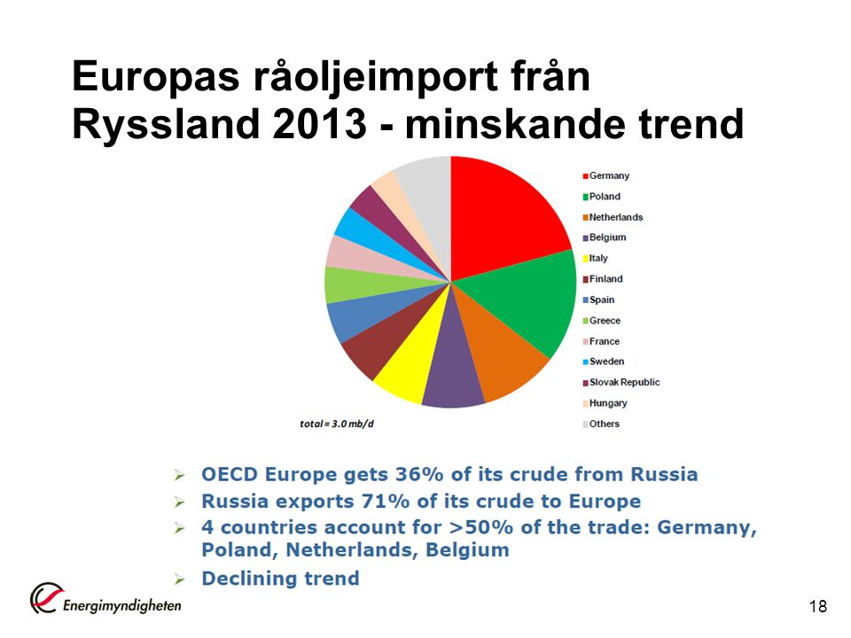Europas råoljeimport från Ryssland 2013 - minskande trend