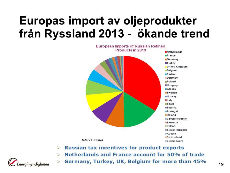 Europas import av oljeprodukter från Ryssland 2013 - ökande trend