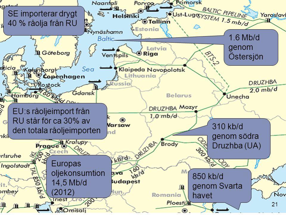 SE importerar drygt 40 % råolja från RU
