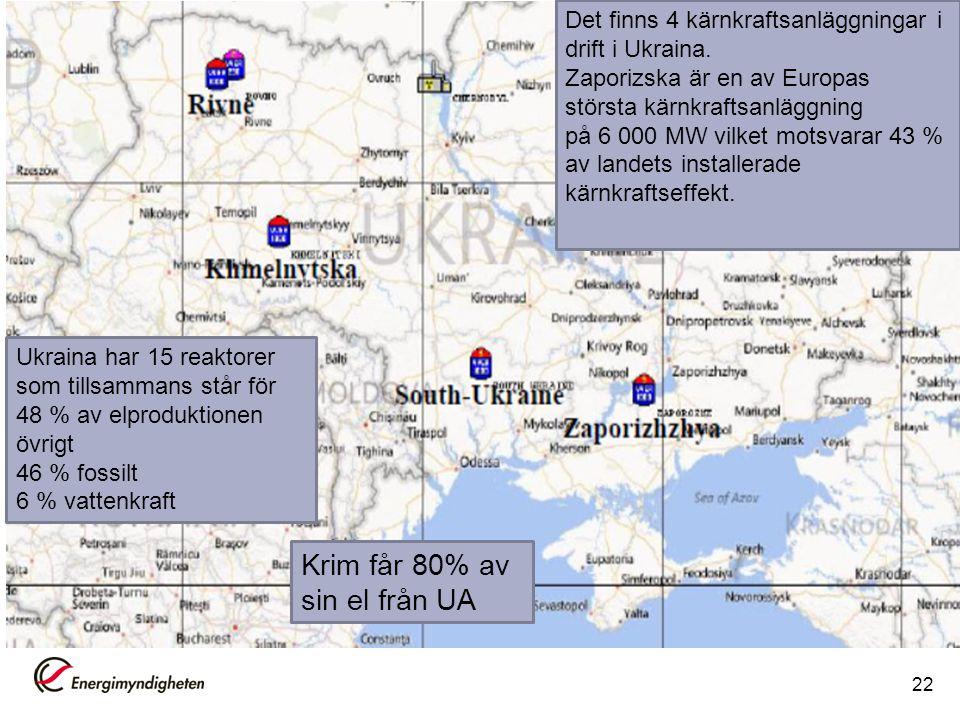 Krim får 80% av sin el från UA