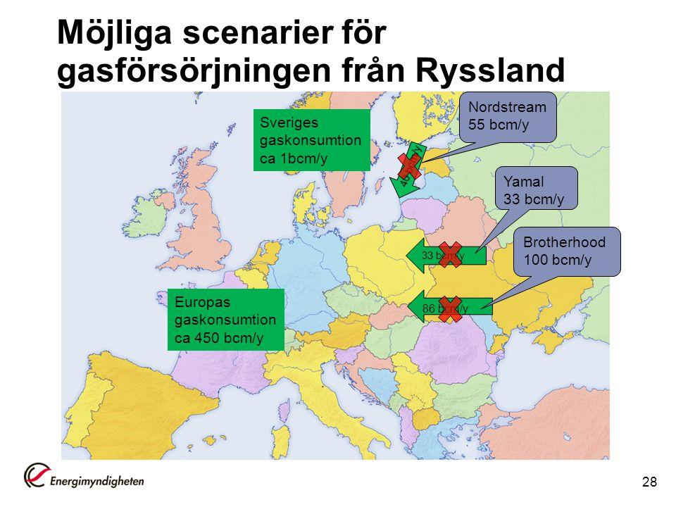Möjliga scenarier för gasförsörjningen från Ryssland