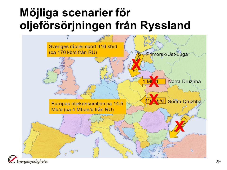 Möjliga scenarier för oljeförsörjningen från Ryssland