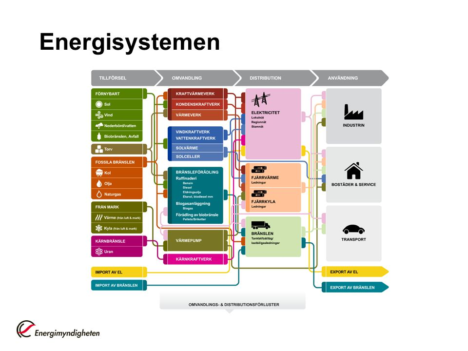 Energisystemen