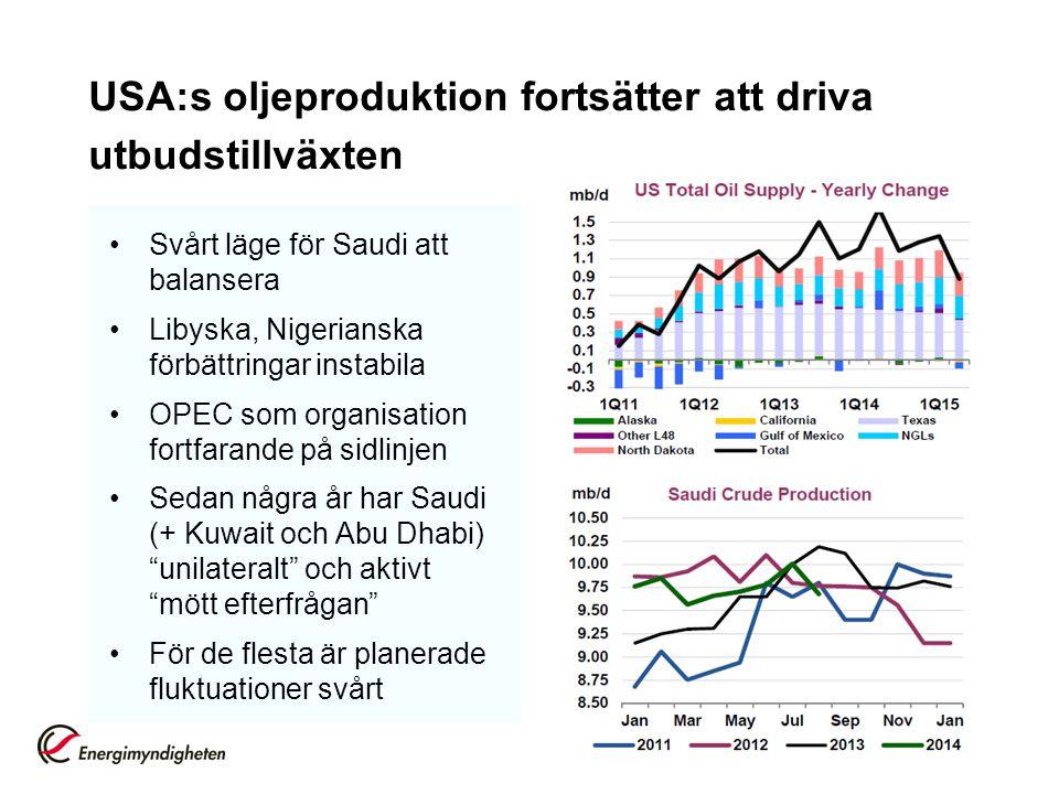 USA:s oljeproduktion fortsätter att driva utbudstillväxten
