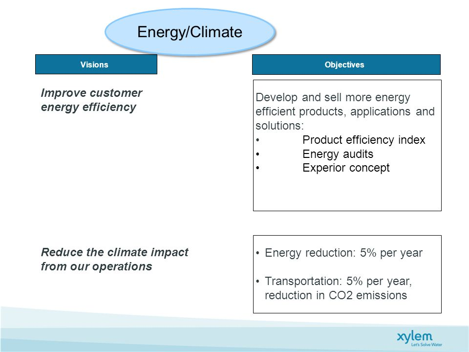 Energy/Climate Improve customer energy efficiency