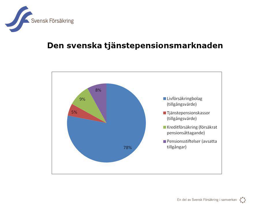 Den svenska tjänstepensionsmarknaden
