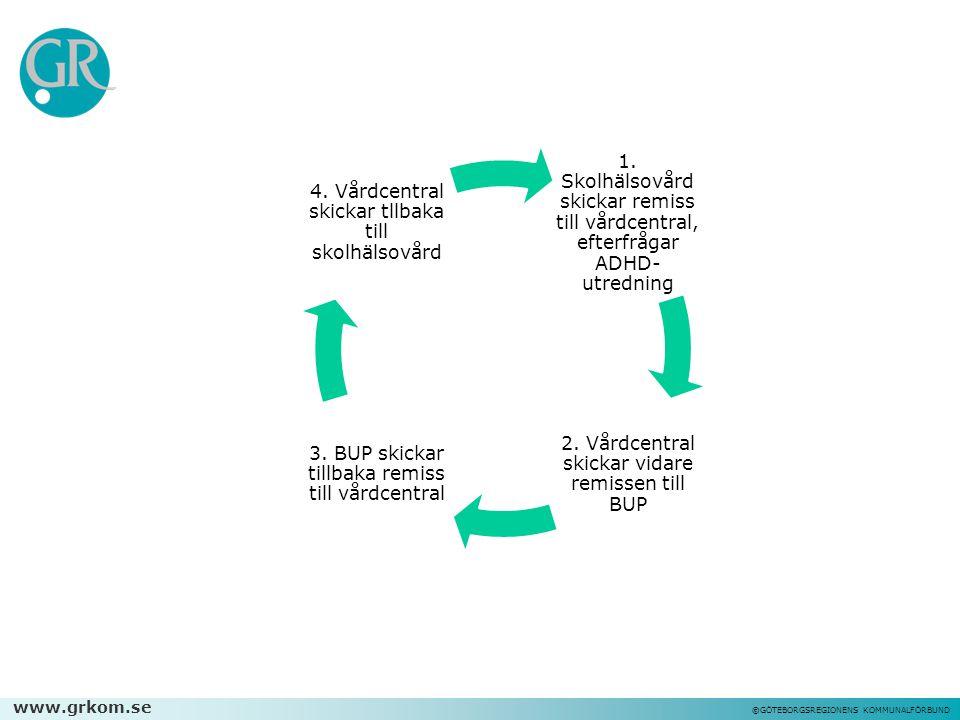 2. Vårdcentral skickar vidare remissen till BUP