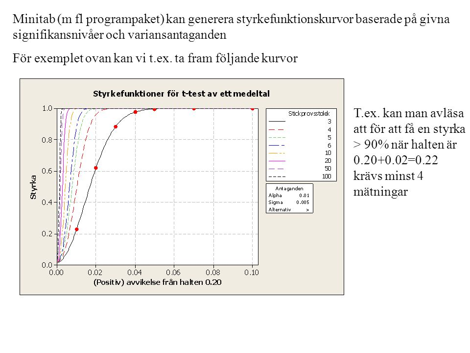 Minitab (m fl programpaket) kan generera styrkefunktionskurvor baserade på givna signifikansnivåer och variansantaganden