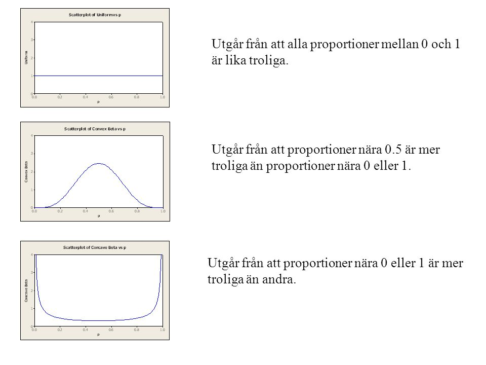 Utgår från att alla proportioner mellan 0 och 1 är lika troliga.