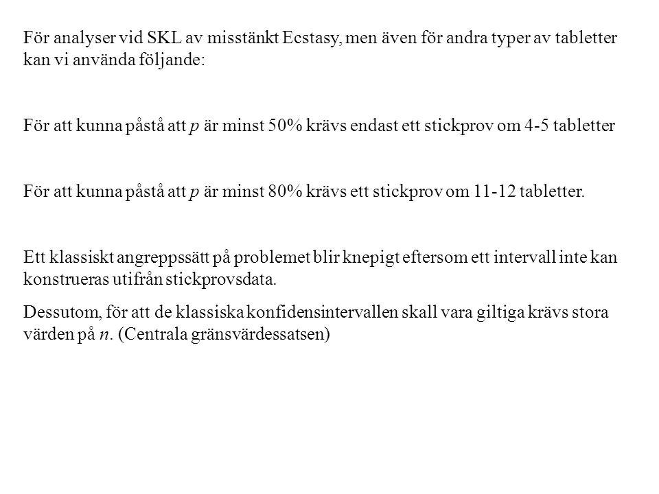 För analyser vid SKL av misstänkt Ecstasy, men även för andra typer av tabletter kan vi använda följande: