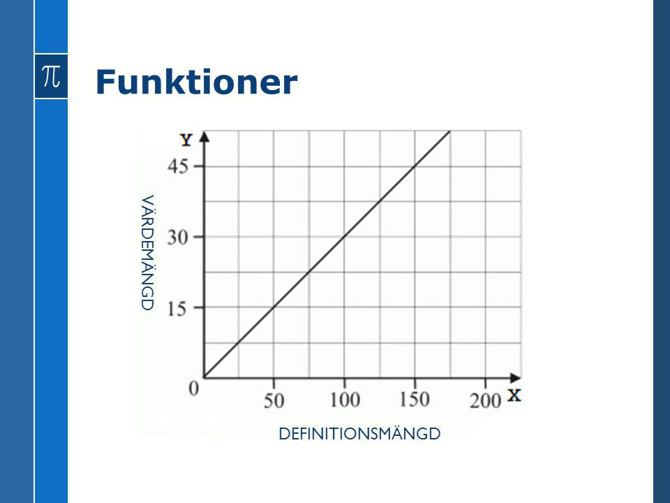 Funktioner VÄRDEMÄNGD DEFINITIONSMÄNGD