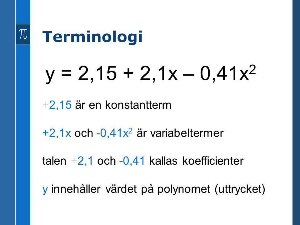 y = 2,15 + 2,1x – 0,41x2 Terminologi +2,15 är en konstantterm